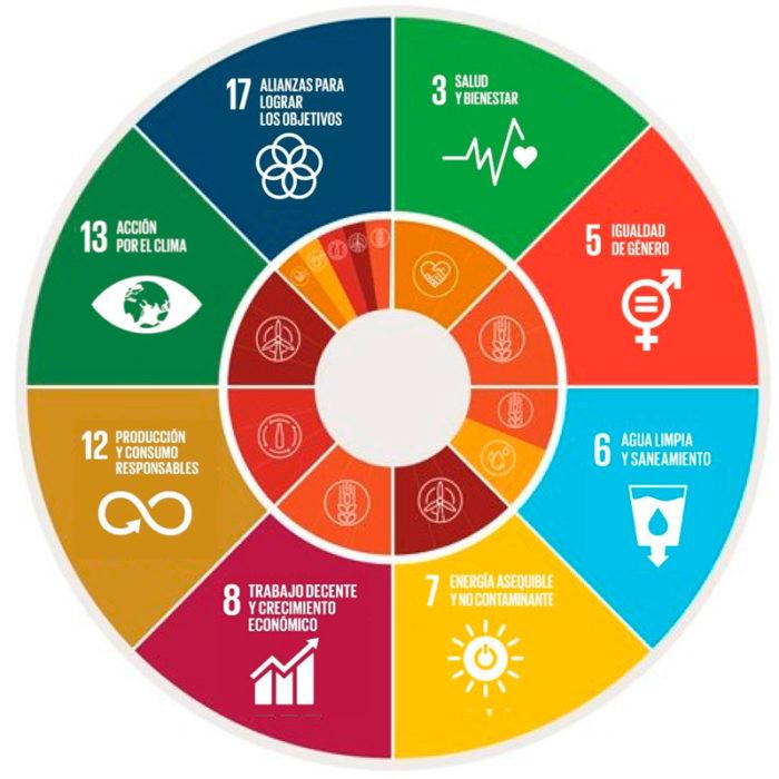 compromiso desarrollo Sostenible